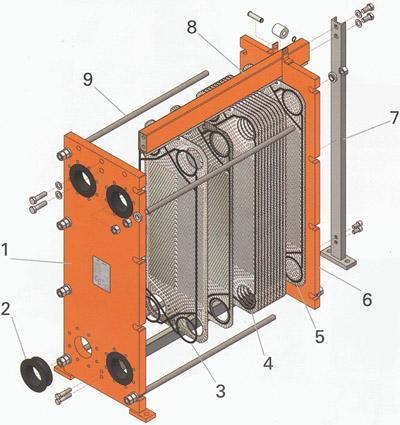 Принципиальная схема пластинчатого теплообменника